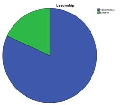 PMM2 leadership